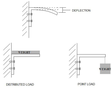 Plate Deflection Calculation